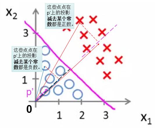 原点法向量投影