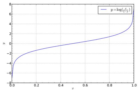 logit函数