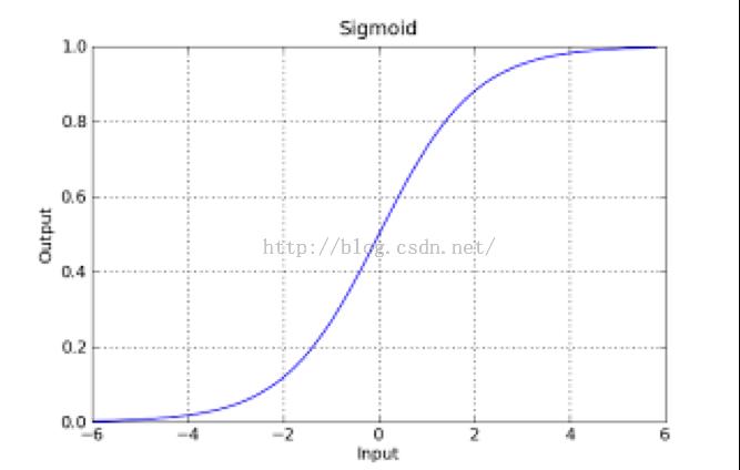 sigmoid函数